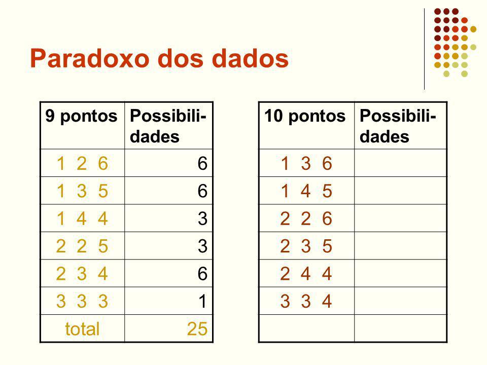 Paradoxo dos dados 9 pontosPossibili- dades 1 2 66 1 3 56 1 4 43 2 2 53 2 3 46 3 3 31 total25 10 pontosPossibili- dades 1 3 6 1 4 5 2 2 6 2 3 5 2 4 4