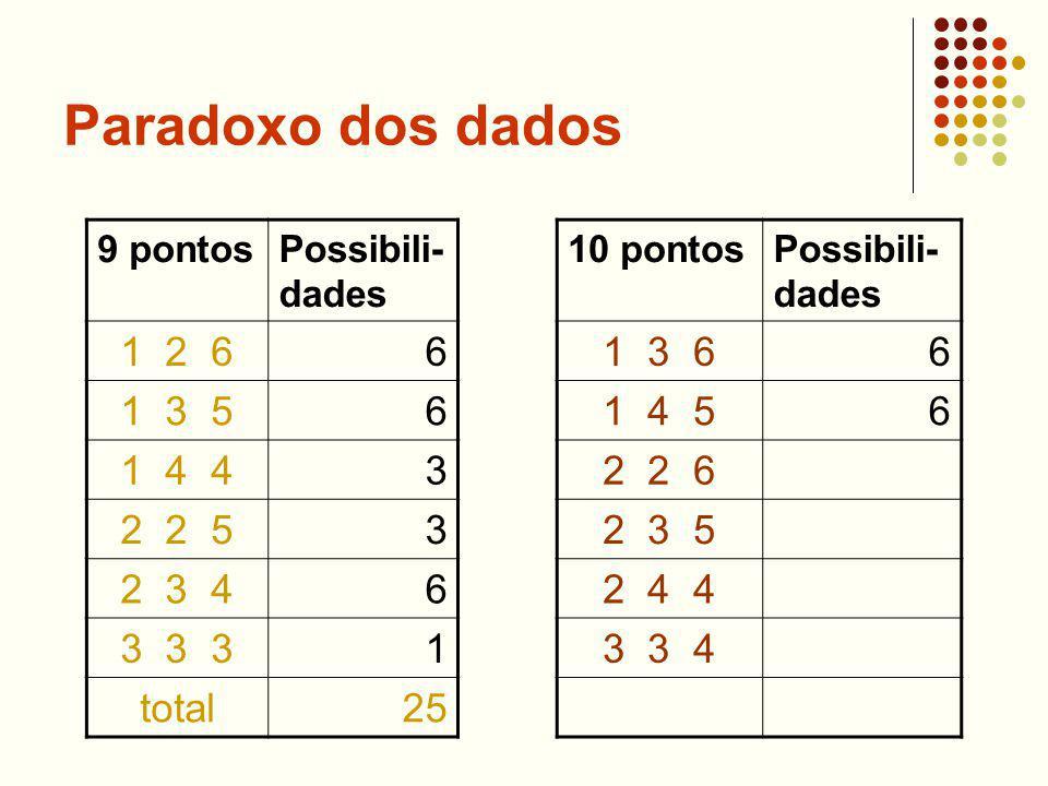 Paradoxo dos dados 9 pontosPossibili- dades 1 2 66 1 3 56 1 4 43 2 2 53 2 3 46 3 3 31 total25 10 pontosPossibili- dades 1 3 66 1 4 56 2 2 6 2 3 5 2 4