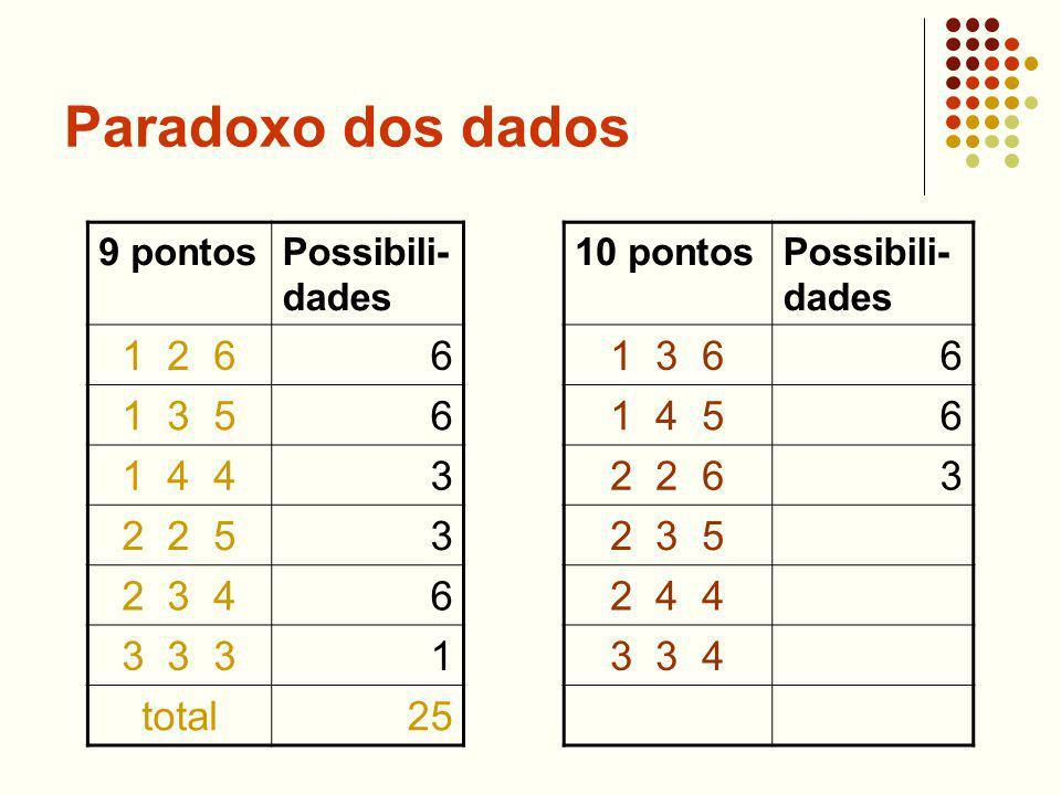 Paradoxo dos dados 9 pontosPossibili- dades 1 2 66 1 3 56 1 4 43 2 2 53 2 3 46 3 3 31 total25 10 pontosPossibili- dades 1 3 66 1 4 56 2 2 63 2 3 5 2 4