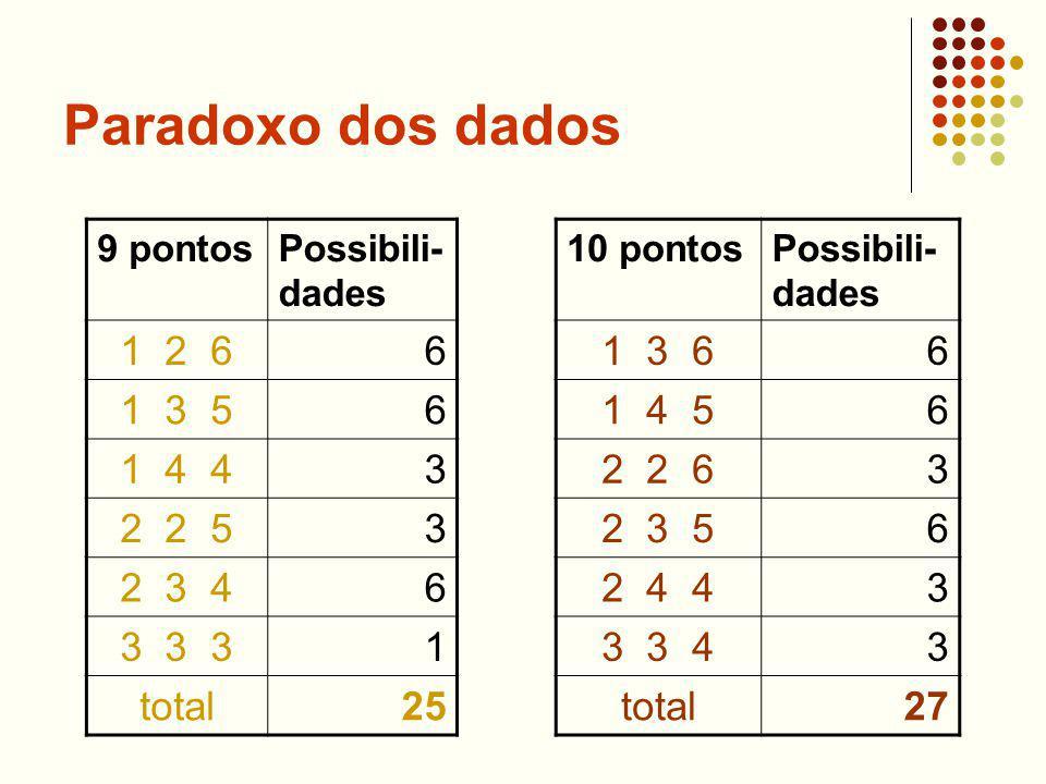 Paradoxo dos dados 9 pontosPossibili- dades 1 2 66 1 3 56 1 4 43 2 2 53 2 3 46 3 3 31 total25 10 pontosPossibili- dades 1 3 66 1 4 56 2 2 63 2 3 56 2