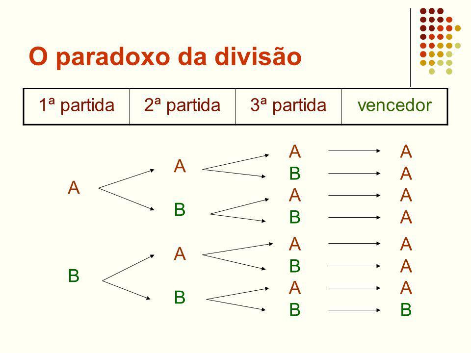 O paradoxo da divisão 1ª partida2ª partida3ª partidavencedor A B A B A B A B A B ABABABAB A A A A A A A B