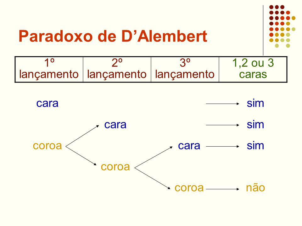Paradoxo de DAlembert 1º lançamento 2º lançamento 3º lançamento 1,2 ou 3 caras cara coroa cara coroa cara coroa sim não