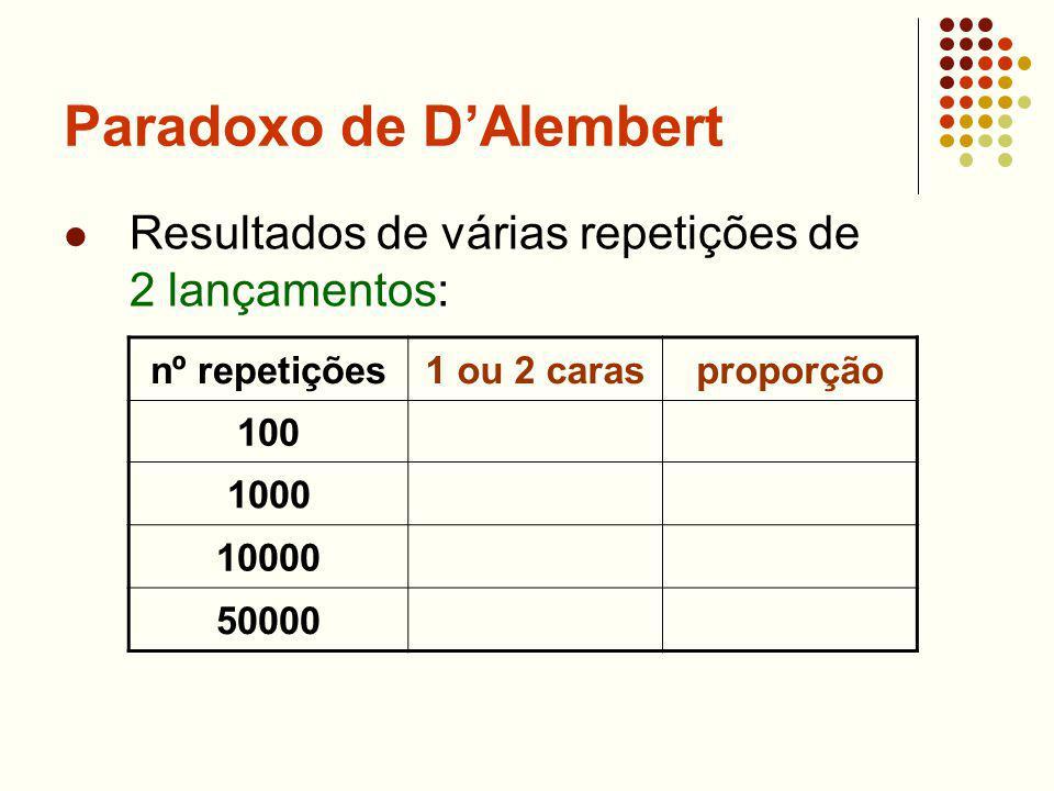 Paradoxo de DAlembert Resultados de várias repetições de 2 lançamentos: nº repetições1 ou 2 carasproporção 100 1000 10000 50000
