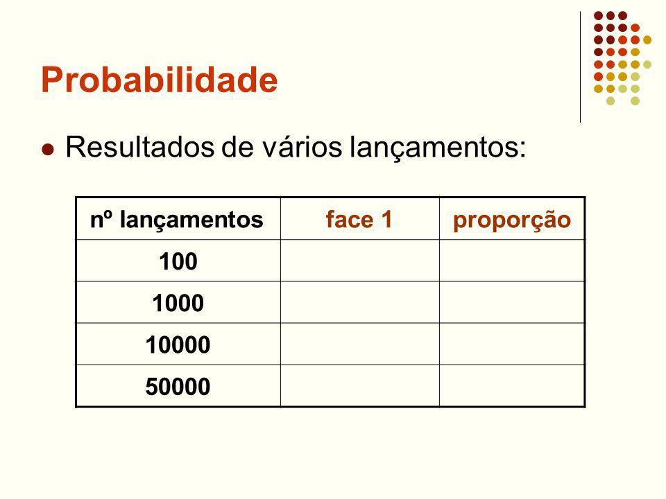 Probabilidade Resultados de vários lançamentos: nº lançamentosface 1proporção 100 1000 10000 50000