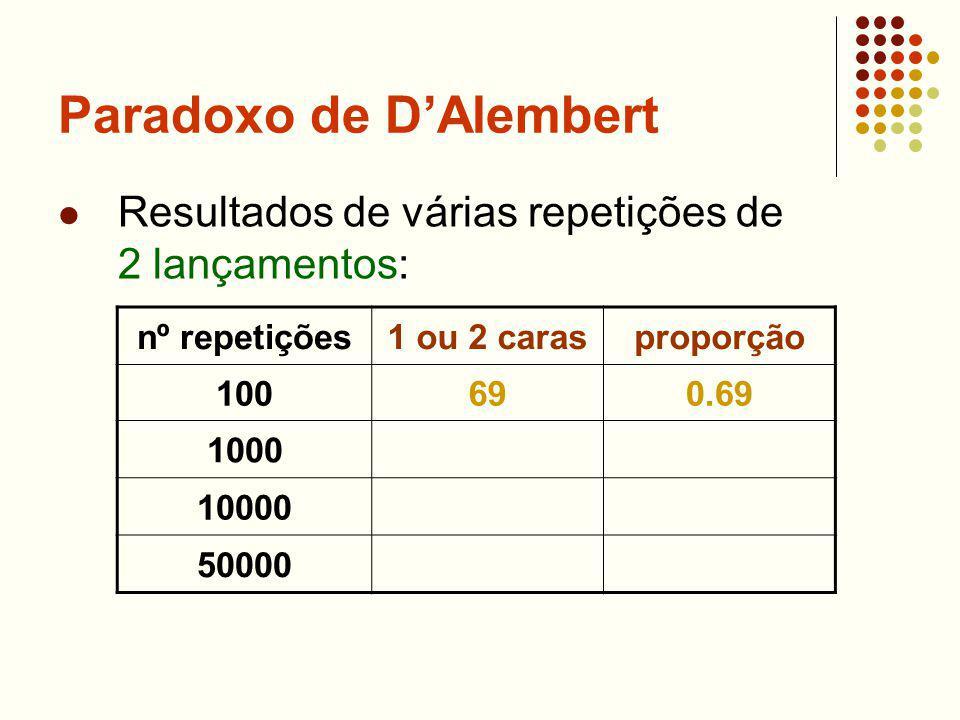 Paradoxo de DAlembert Resultados de várias repetições de 2 lançamentos: nº repetições1 ou 2 carasproporção 100690.69 1000 10000 50000