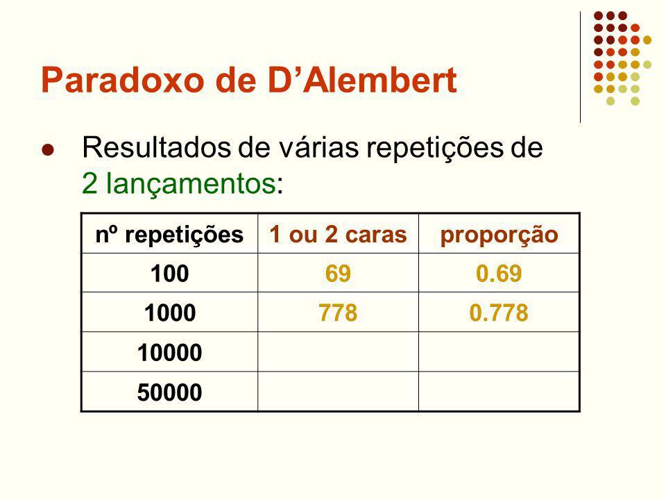 Paradoxo de DAlembert Resultados de várias repetições de 2 lançamentos: nº repetições1 ou 2 carasproporção 100690.69 10007780.778 10000 50000