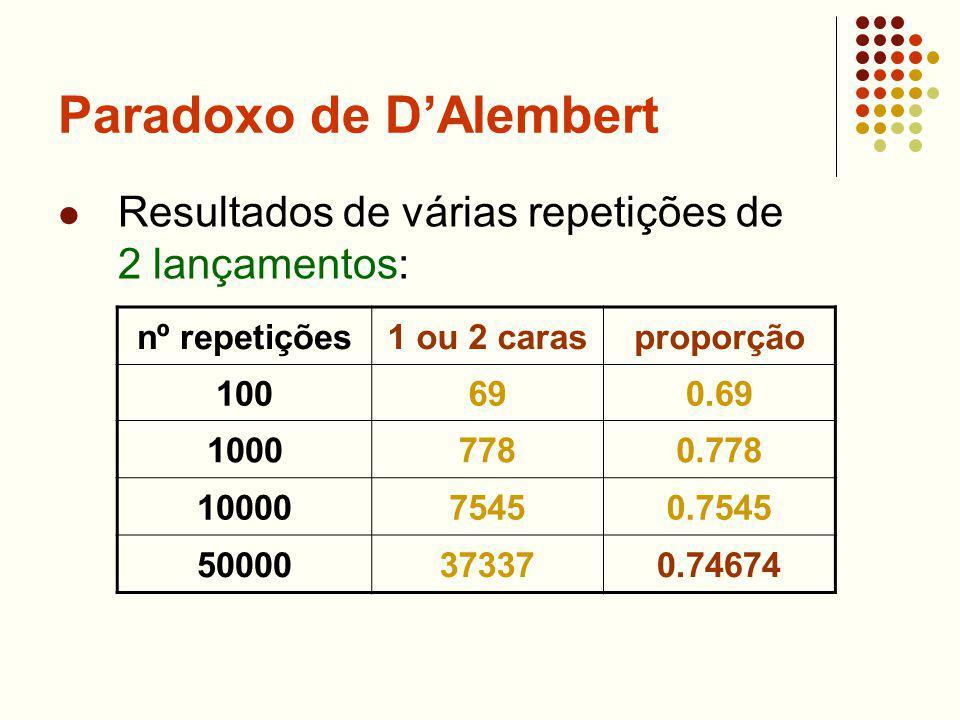 Paradoxo de DAlembert Resultados de várias repetições de 2 lançamentos: nº repetições1 ou 2 carasproporção 100690.69 10007780.778 1000075450.7545 5000