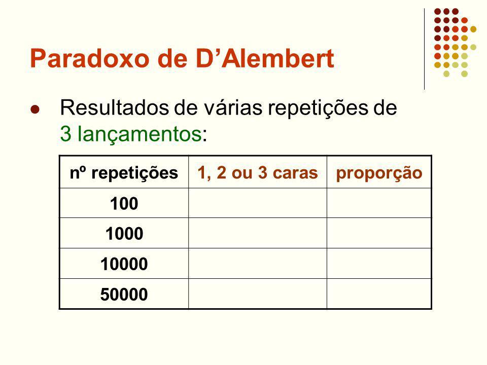 Paradoxo de DAlembert Resultados de várias repetições de 3 lançamentos: nº repetições1, 2 ou 3 carasproporção 100 1000 10000 50000