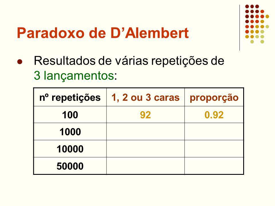 Paradoxo de DAlembert Resultados de várias repetições de 3 lançamentos: nº repetições1, 2 ou 3 carasproporção 100920.92 1000 10000 50000