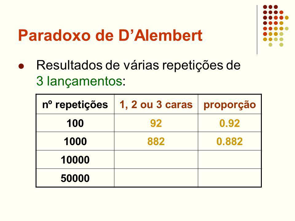 Paradoxo de DAlembert Resultados de várias repetições de 3 lançamentos: nº repetições1, 2 ou 3 carasproporção 100920.92 10008820.882 10000 50000