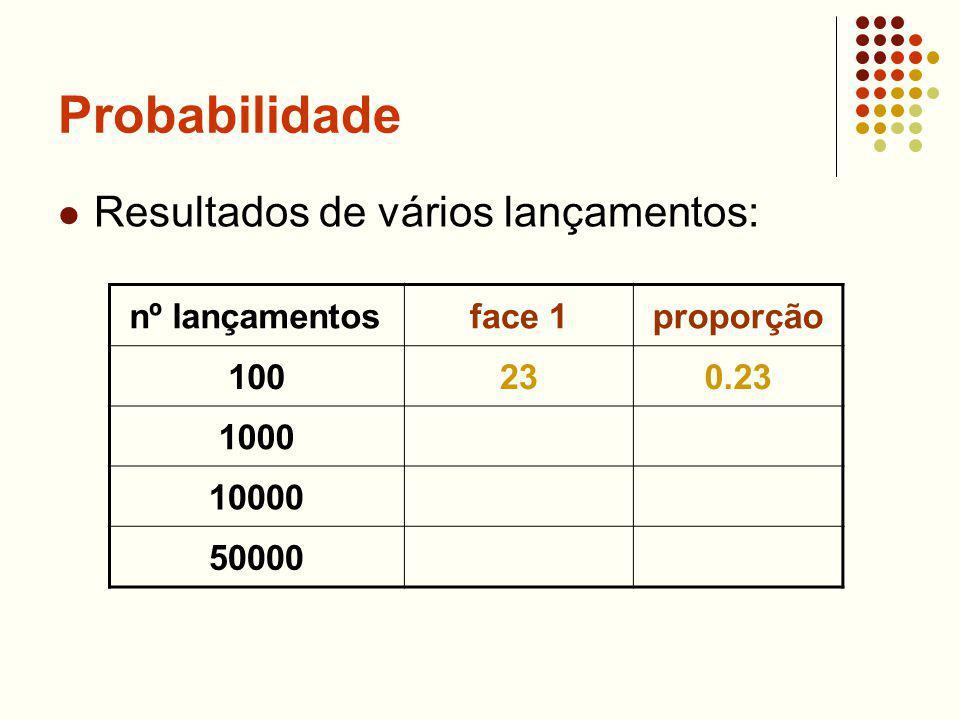 Probabilidade Resultados de vários lançamentos: nº lançamentosface 1proporção 100230.23 1000 10000 50000