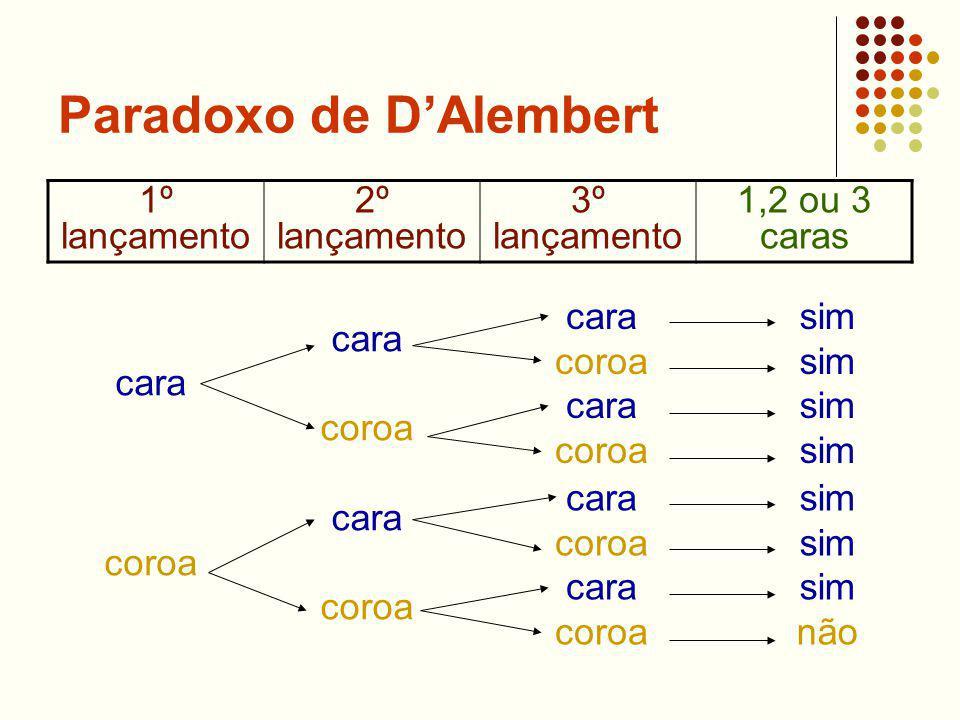 Paradoxo de DAlembert 1º lançamento 2º lançamento 3º lançamento 1,2 ou 3 caras cara coroa cara coroa cara coroa cara coroa cara coroa cara coroa cara