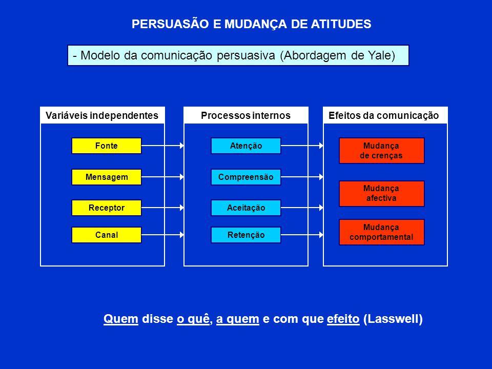PERSUASÃO E MUDANÇA DE ATITUDES - Modelo da comunicação persuasiva (Abordagem de Yale) Fonte Mensagem Receptor Canal Variáveis independentesProcessos