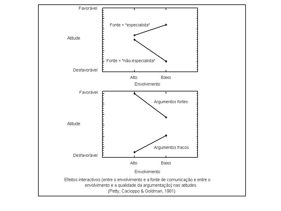 PERSUASÃO E MUDANÇA DE ATITUDES - Modelos de processamento dual -Modelo Heurístico-Sistemático (Chaiken & Eagly) -Modelo da Probabilidade da Elaboração (Petty & Cacioppo)