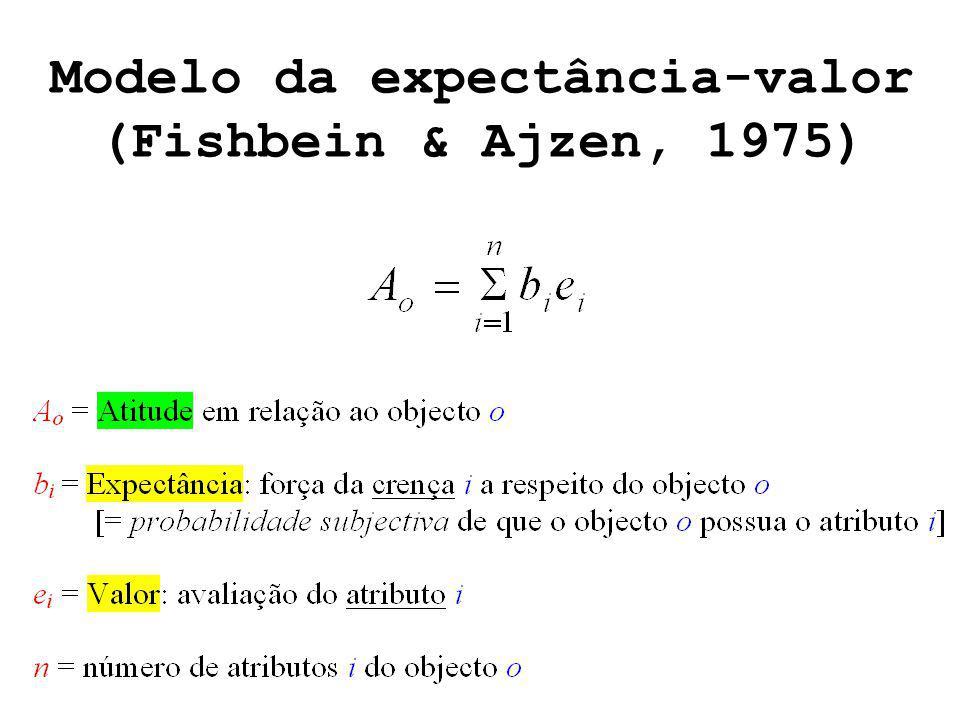 Modelo da expectância-valor (Fishbein & Ajzen, 1975)