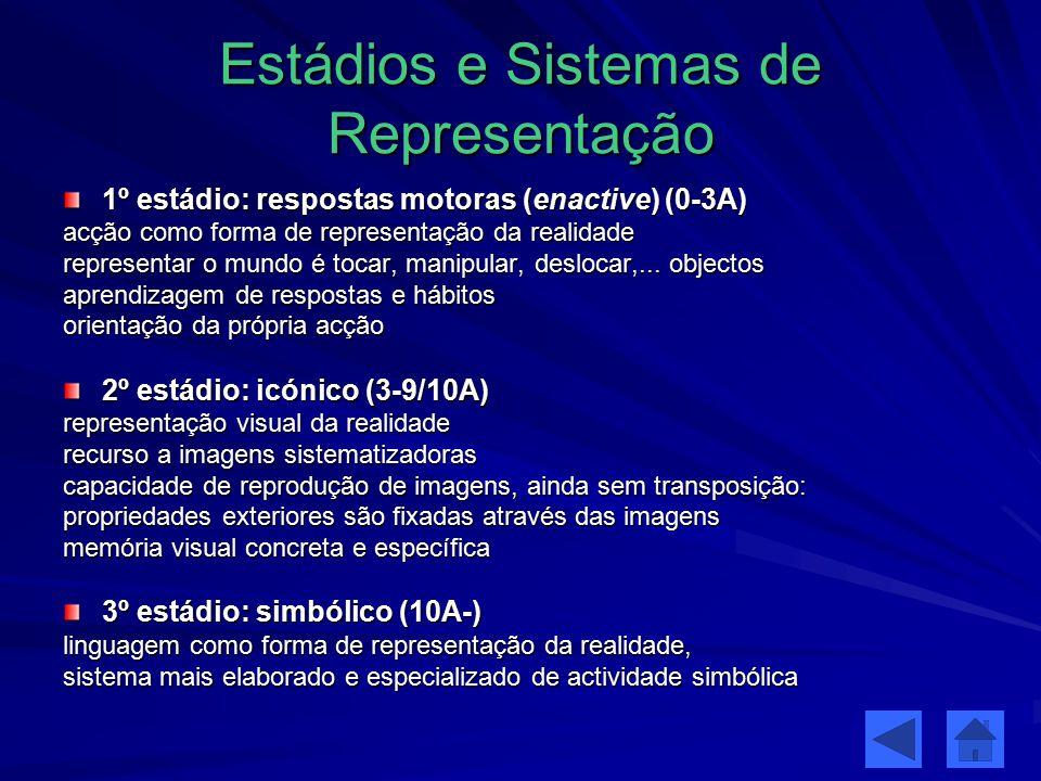 Estádios e Sistemas de Representação 1º estádio: respostas motoras (enactive) (0-3A) acção como forma de representação da realidade representar o mund
