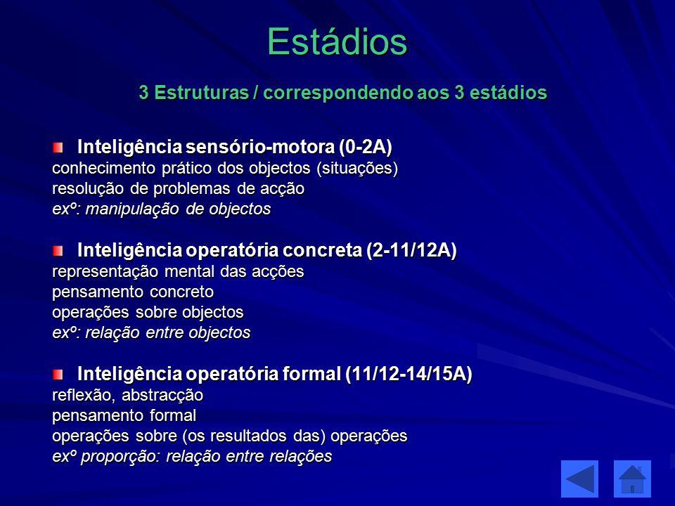 Estádios 3 Estruturas / correspondendo aos 3 estádios Inteligência sensório-motora (0-2A) conhecimento prático dos objectos (situações) resolução de p