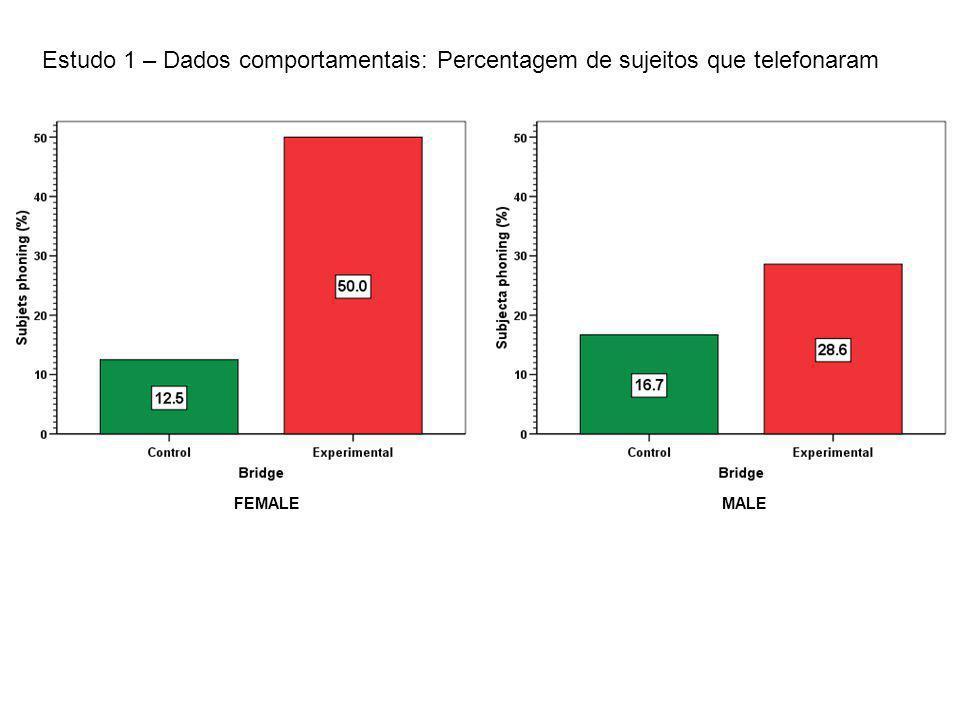 FEMALEMALE Estudo 1 – Dados comportamentais: Percentagem de sujeitos que telefonaram