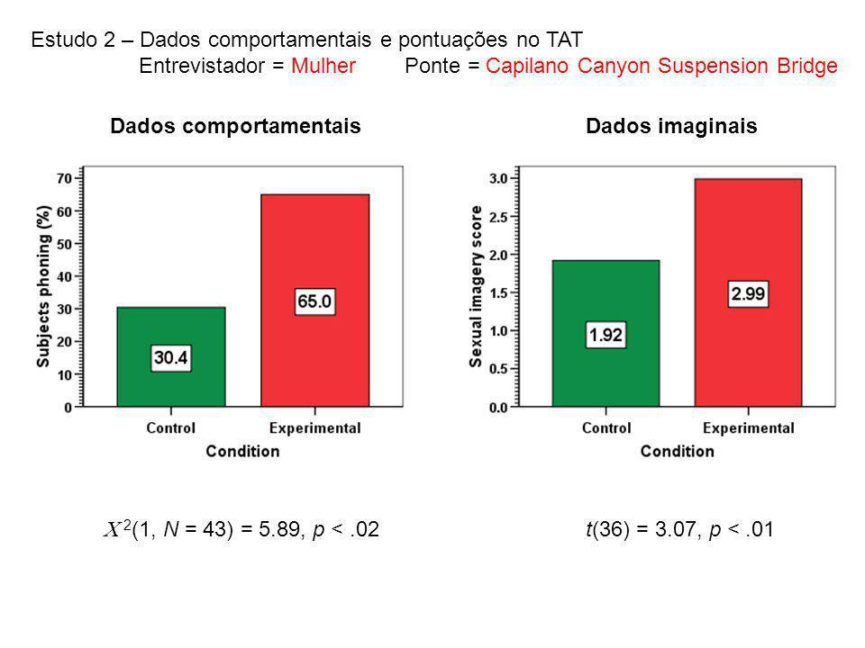 Dados comportamentaisDados imaginais Estudo 2 – Dados comportamentais e pontuações no TAT Entrevistador = Mulher Ponte = Capilano Canyon Suspension Br