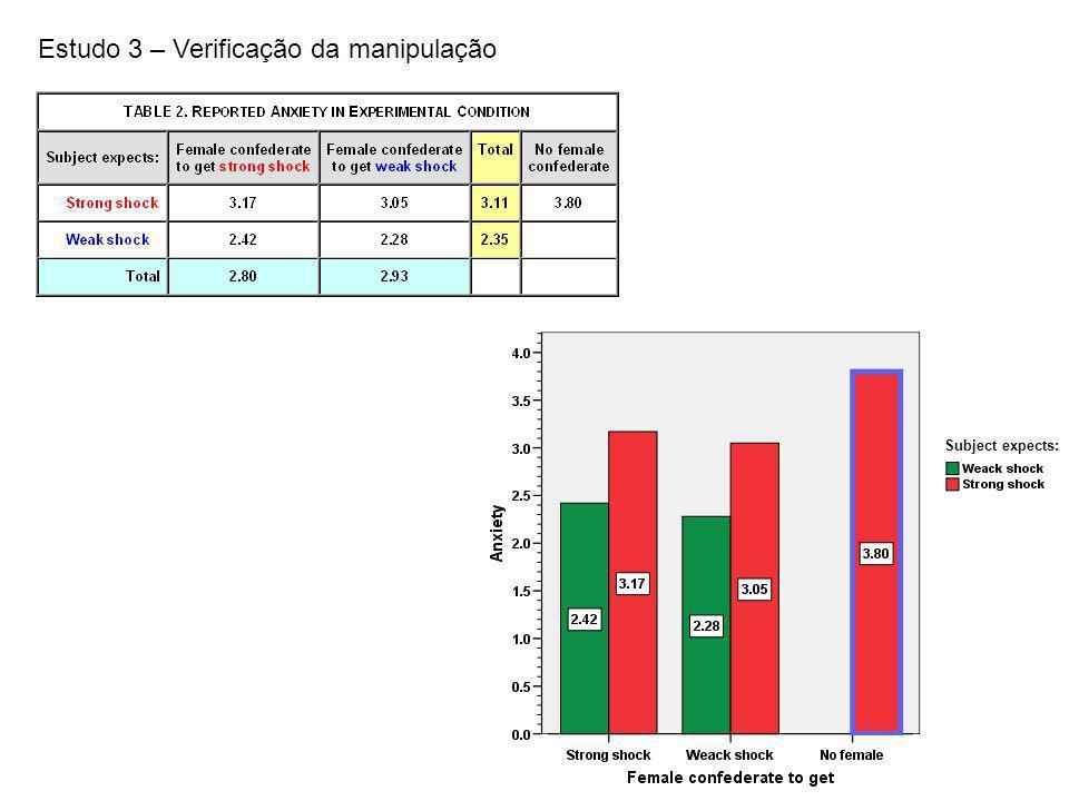 Estudo 3 – Verificação da manipulação Subject expects: