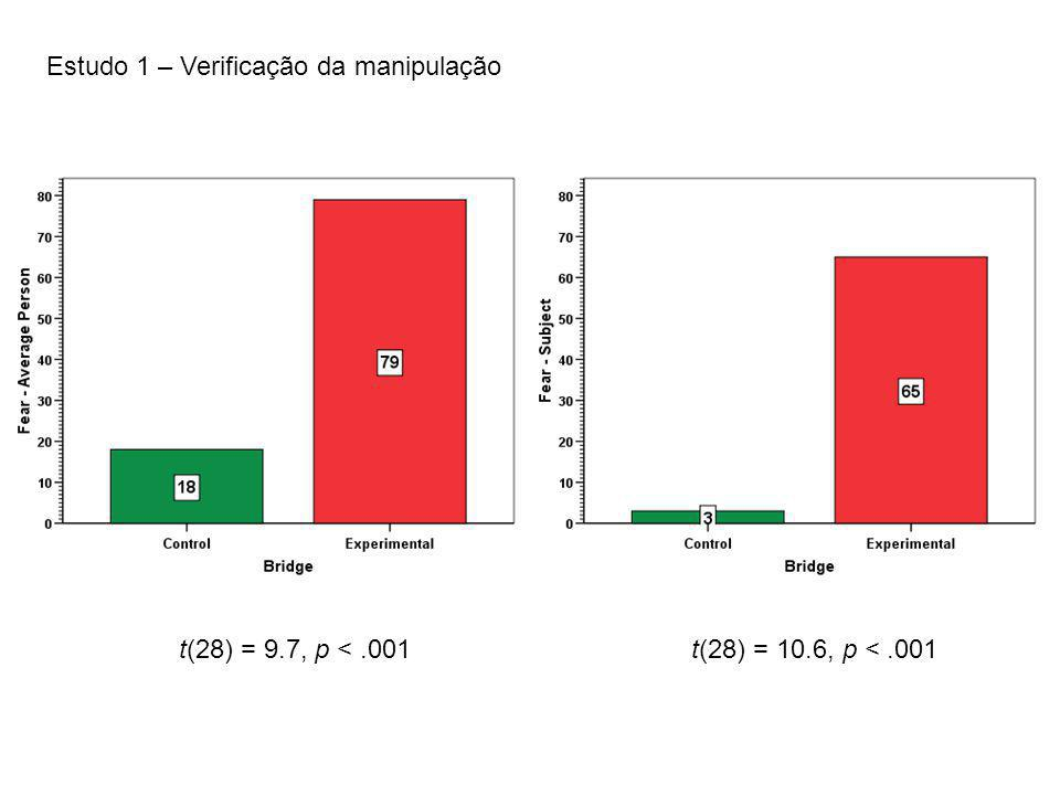 Estudo 1 – Verificação da manipulação t(28) = 9.7, p <.001t(28) = 10.6, p <.001