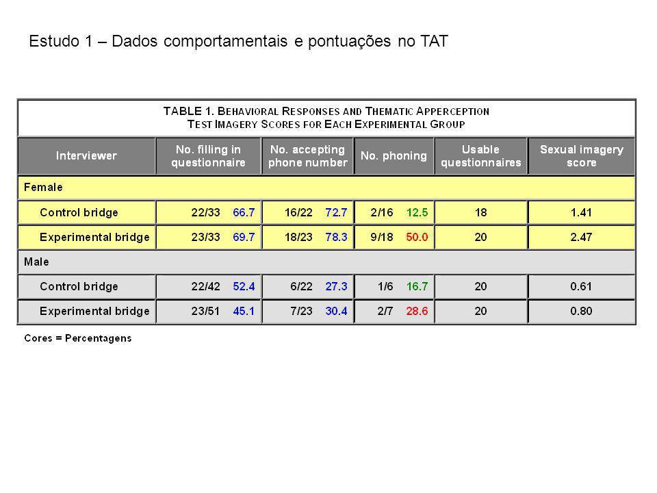 Estudo 1 – Comparação dos dados comportamentais nas duas condições (entrevistador = mulher) 2 (1, N = 34) = 5.7, p <.02