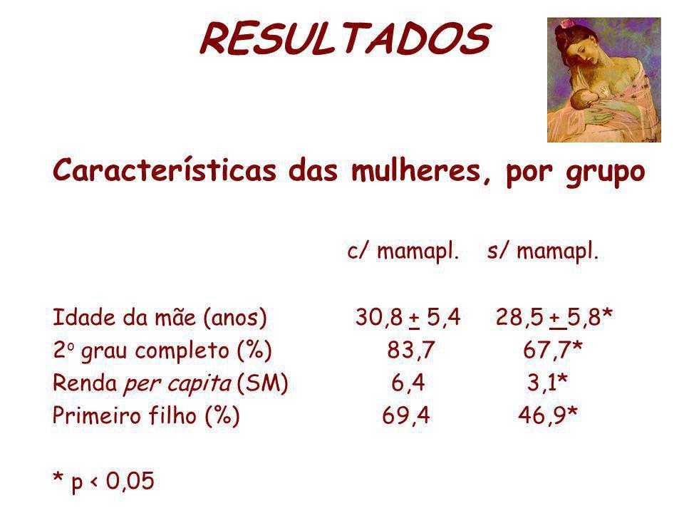 RESULTADOS Características das mulheres, por grupo c/ mamapl.