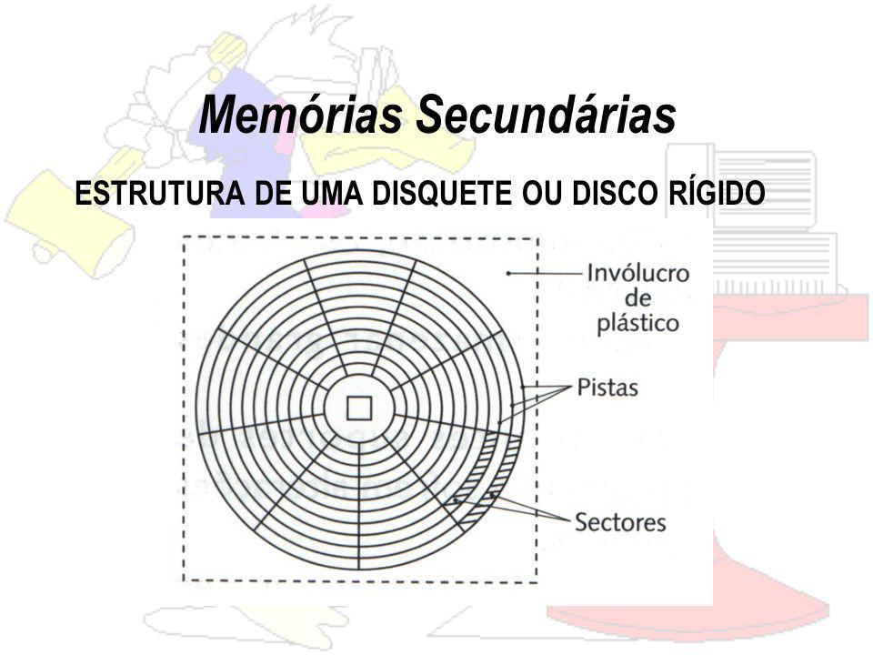 Memórias Secundárias ESTRUTURA DE UMA DISQUETE OU DISCO RÍGIDO