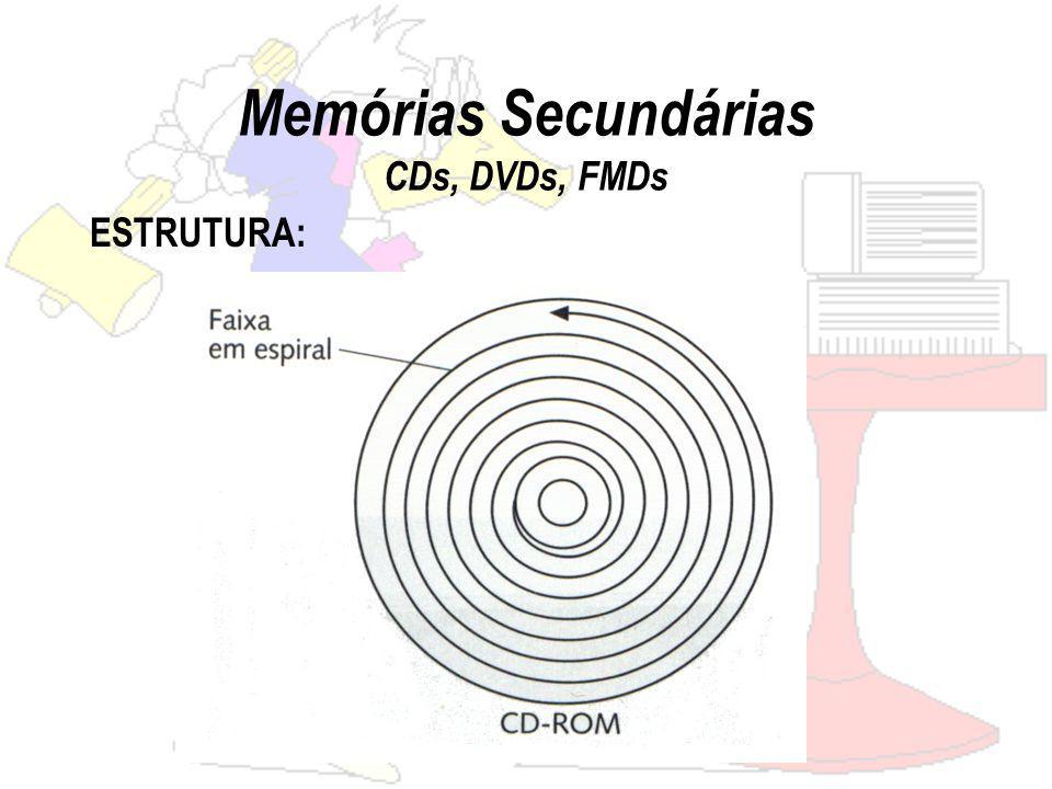 Memórias Secundárias CDs, DVDs, FMDs ESTRUTURA: