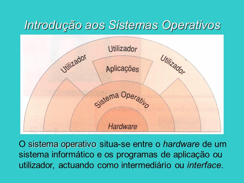 Introdução aos Sistemas Operativos sistema operativo O sistema operativo situa-se entre o hardware de um sistema informático e os programas de aplicaç