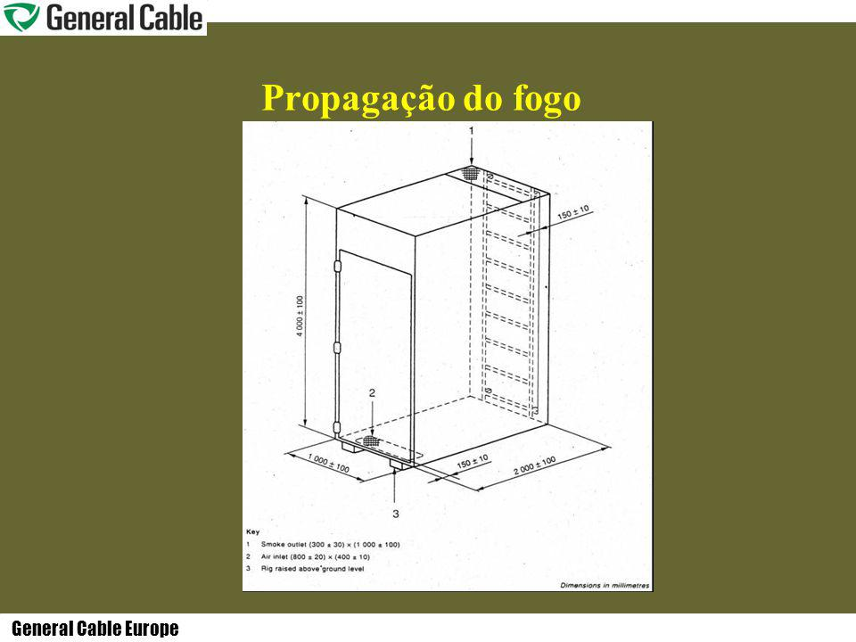 General Cable Europe Propagação do fogo