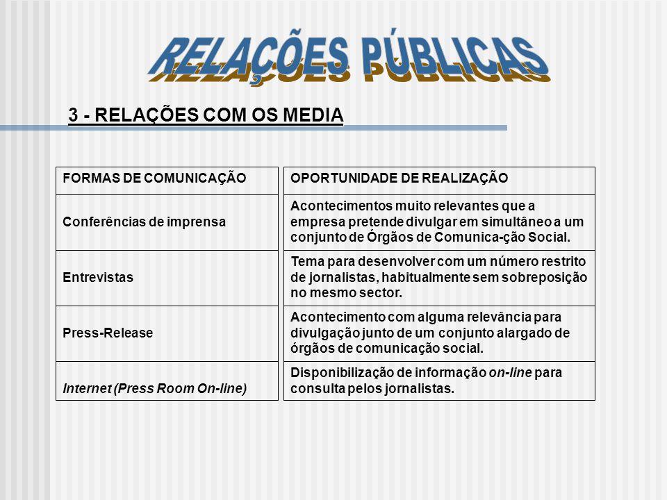 3 - RELAÇÕES COM OS MEDIA FORMAS DE COMUNICAÇÃOOPORTUNIDADE DE REALIZAÇÃO Conferências de imprensa Acontecimentos muito relevantes que a empresa prete