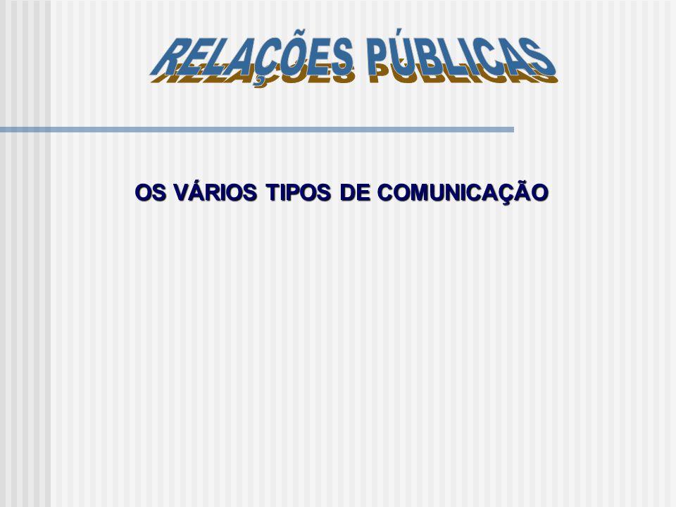 As Relações Públicas, ao desempenharem o papel de interface entre a empresa e os seus públicos, podem apresentar-se segundo um conjunto de tipos de comunicação: 1.1 Comunicação Institucional 1.2 Comunicação de Produto 1.3 Relações com os media 1.4 Comunicação Interna 1.5 Relações com a Comunidade Local 1.6 Relações Governamentais 1.7 Comunicação Financeira 1.8 Comunicação Ambiental 1.9 Comunicação de Crise OS VÁRIOS TIPOS DE COMUNICAÇÃO São muito diversificados os âmbitos de actuação de uma agenda de relações públicas.