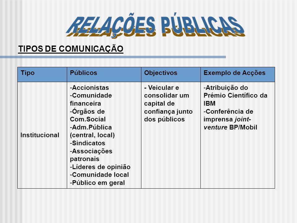 TIPOS DE COMUNICAÇÃO TipoPúblicosObjectivosExemplo de Acções Institucional -Accionistas -Comunidade financeira -Órgãos de Com.Social -Adm.Pública (cen