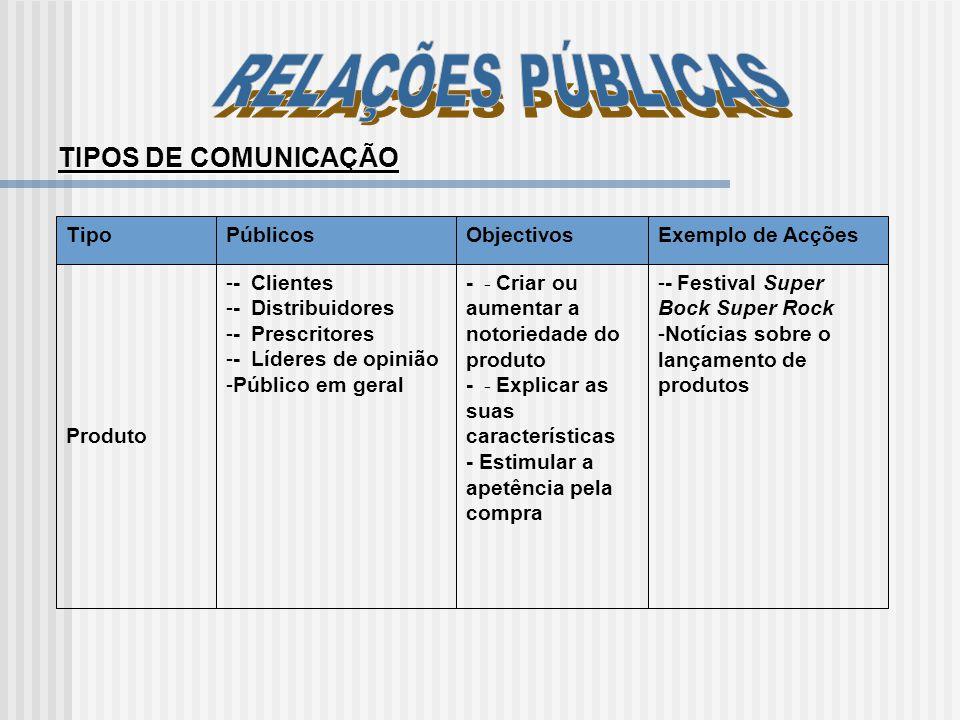 TIPOS DE COMUNICAÇÃO TipoPúblicosObjectivosExemplo de Acções Produto -- Clientes -- Distribuidores -- Prescritores -- Líderes de opinião -Público em g
