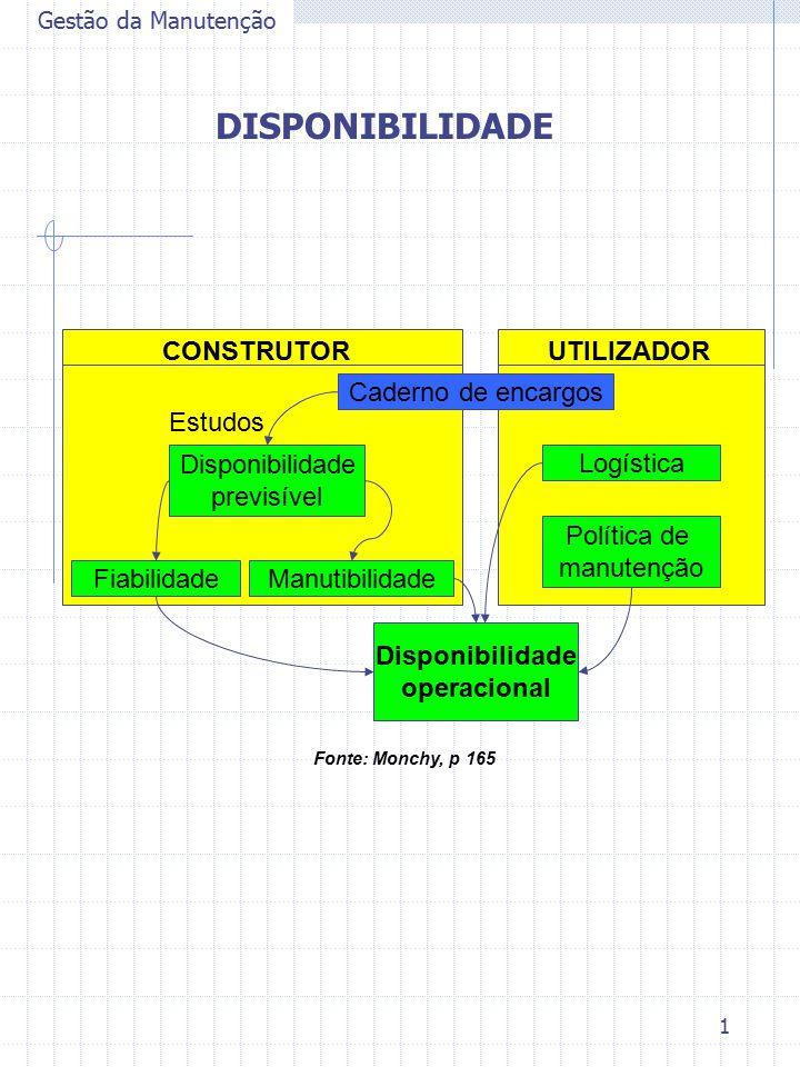 1 Gestão da Manutenção DISPONIBILIDADE UTILIZADORCONSTRUTOR Manutibilidade Caderno de encargos Logística Política de manutenção Fiabilidade Disponibil