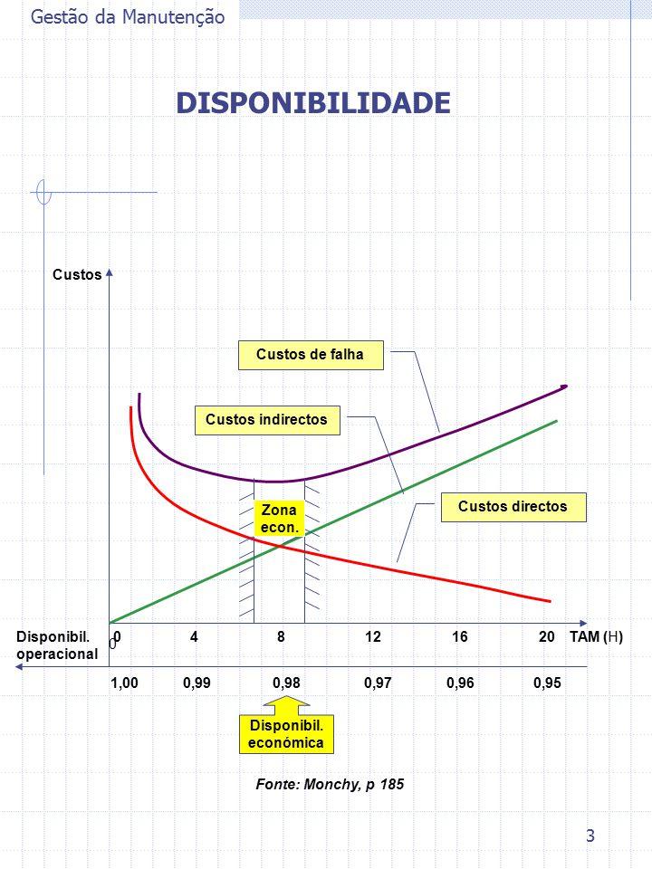 3 Gestão da Manutenção DISPONIBILIDADE TAM (H) Custos Custos de falha Custos indirectos Custos directos 0 408121620 1,000,990,980,970,960,95 Disponibi