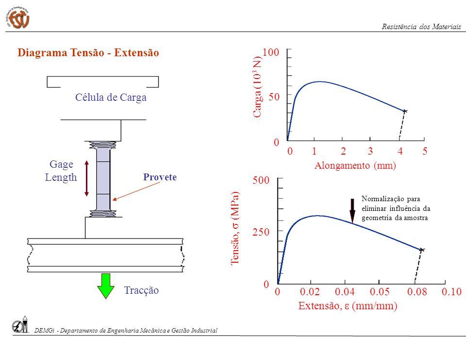 S. Paciornik – DCMM PUC-Rio Provete Gage Length Célula de Carga Tracção S. Paciornik – DCMM PUC-Rio Diagrama Tensão - Extensão Alongamento (mm) 023451