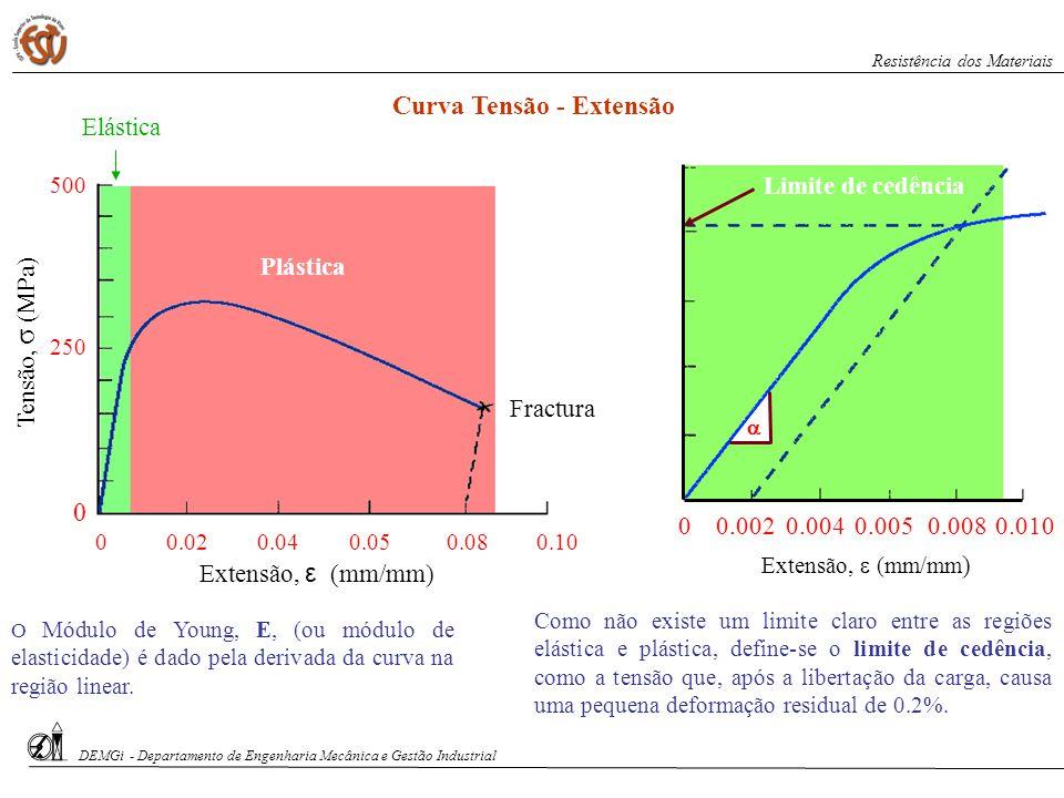S. Paciornik – DCMM PUC-Rio Curva Tensão - Extensão Tensão, σ (MPa) 00.040.050.080.100.02 0 250 500 Extensão, ε (mm/mm) Plástica Elástica Fractura Com