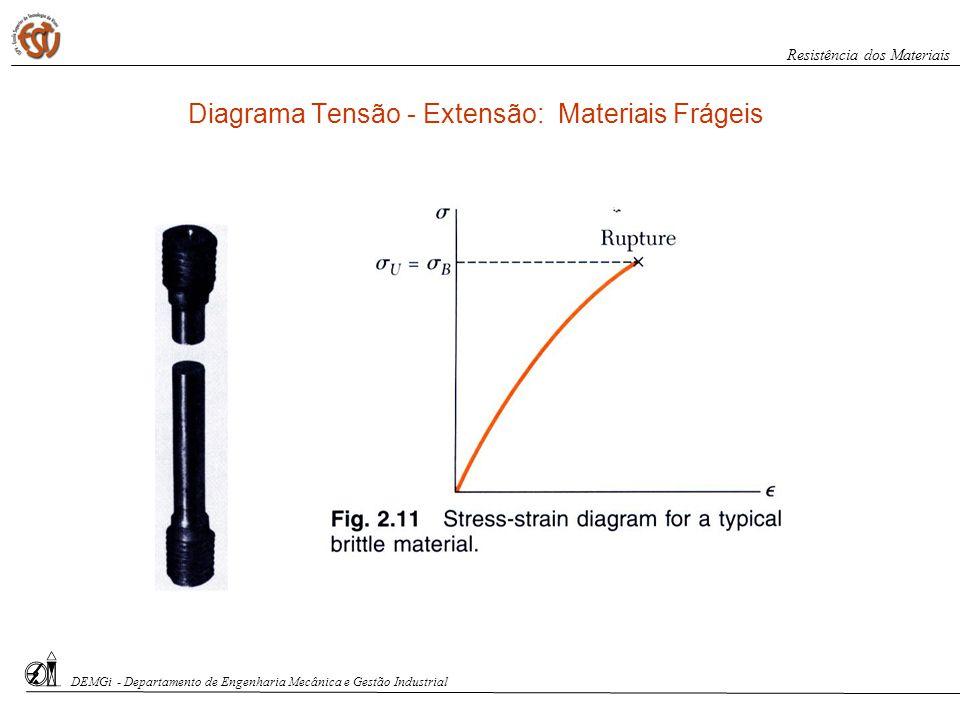 DEMGi - Departamento de Engenharia Mecânica e Gestão Industrial Resistência dos Materiais Diagrama Tensão - Extensão: Materiais Frágeis