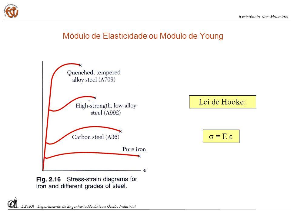 DEMGi - Departamento de Engenharia Mecânica e Gestão Industrial Resistência dos Materiais Módulo de Elasticidade ou Módulo de Young = E Lei de Hooke: