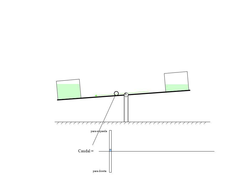 Caudal = para esquerda para direita