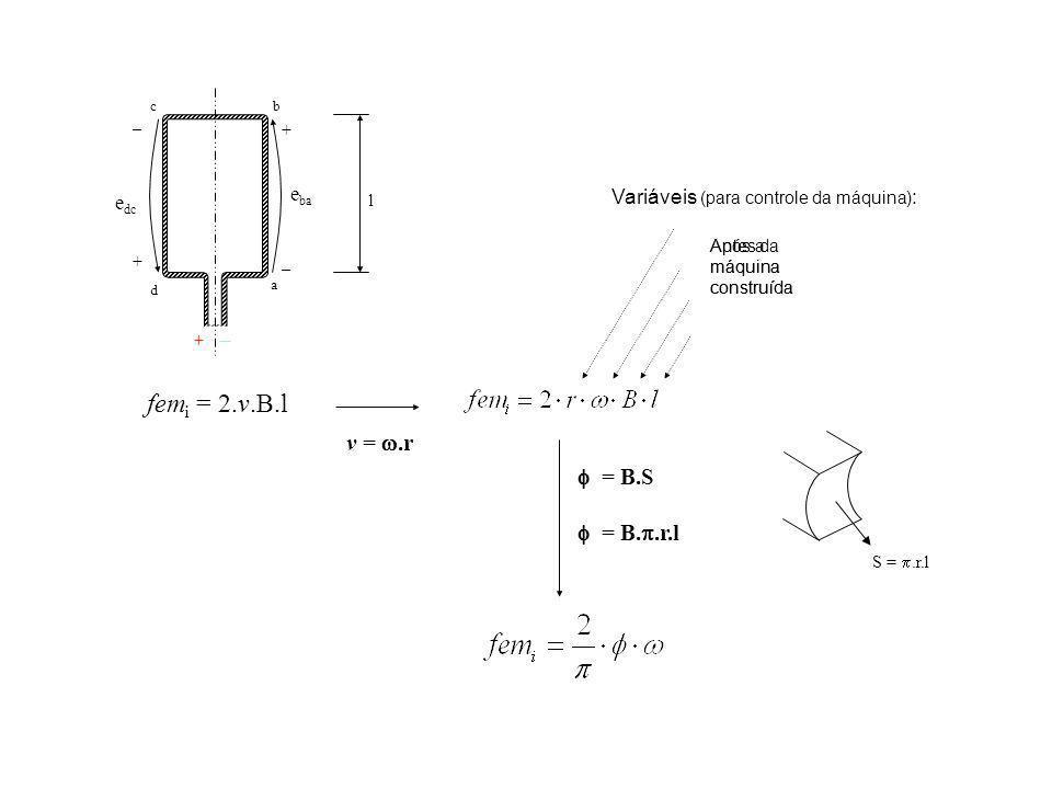 S =.r.l fem i = 2.v.B.l v =.r = B.S = B..r.l e dc e ba a cb d + + _ _ + _ l Após a máquina construída Antes da máquina construída Variáveis (para cont