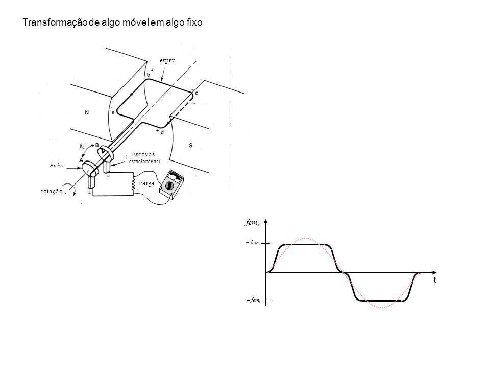 rotação carga Escovas [estacionárias) Anéis espira fem i t + fem i – fem i Transformação de algo móvel em algo fixo