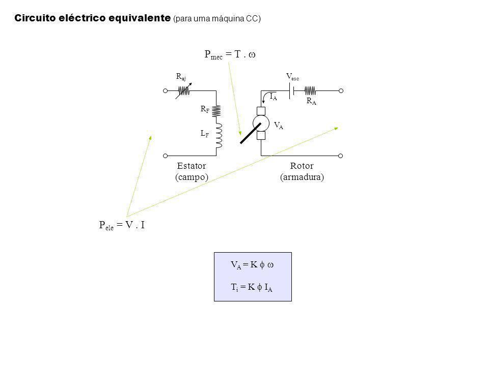 Estator (campo) Rotor (armadura) P mec = T. P ele = V. I Circuito eléctrico equivalente (para uma máquina CC) V A = K T i = K I A R aj RFRF LFLF VAVA