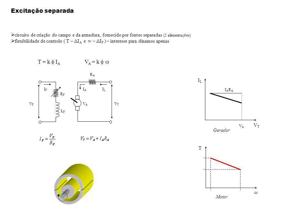 Excitação separada circuito de criação do campo e da armadura, fornecido por fontes separadas (2 alimentações) flexibilidade de controle ( T – I A e w