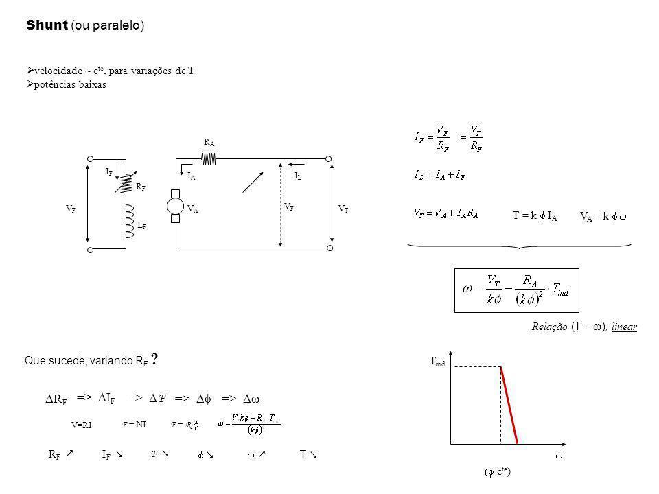 Shunt (ou paralelo) velocidade ~ c te, para variações de T potências baixas T = k I A V A = k VTVT VAVA RARA IAIA ILIL T ind c te ) R F F = NI F = R V