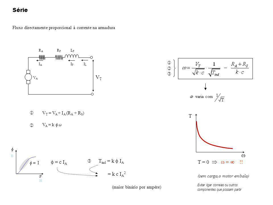 Série Fluxo directamente proporcional à corrente na armadura VTVT VAVA RARA IAIA IFIF RFRF LFLF ILIL V T = V A + I A (R A + R S ) V A = k I B F H = c