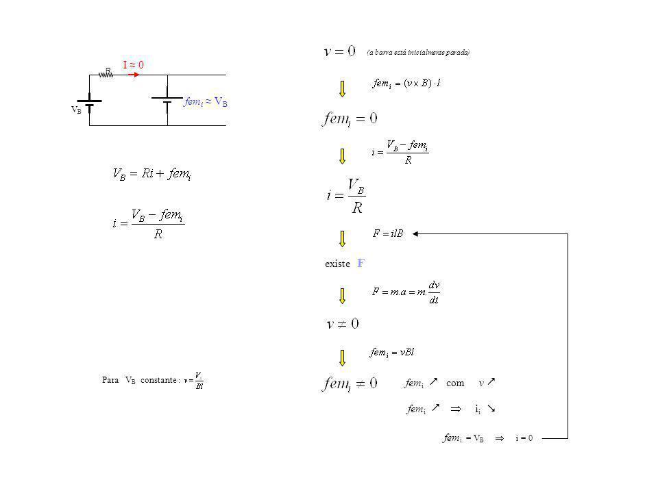 fem i i i fem i = V B i = 0 existe F Para V B constante : (a barra está inicialmente parada) VBVB R fem i V B I 0 fem i com v