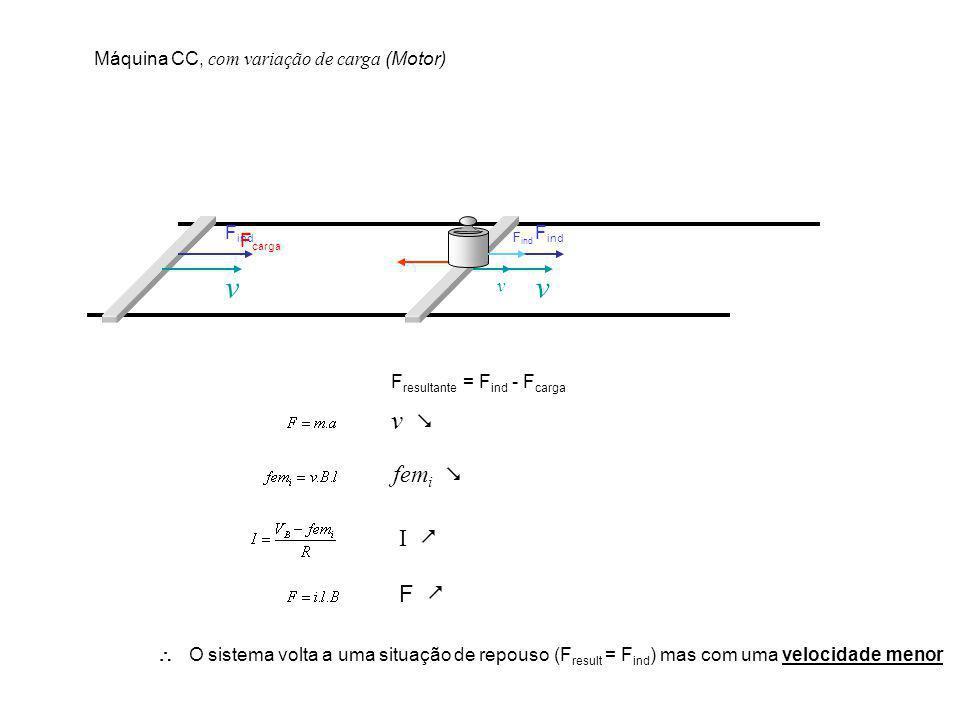 v F carga F ind v v Máquina CC, com variação de carga (Motor) F resultante = F ind - F carga v fem i I F O sistema volta a uma situação de repouso (F